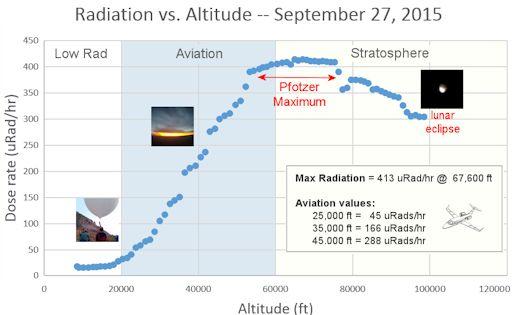 Modulation radiation fréquence magnétique